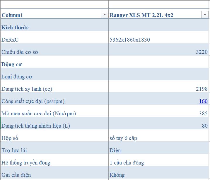 Đánh giá Ranger XLS số sàn 2020 nhập khẩu Thái Lan 3