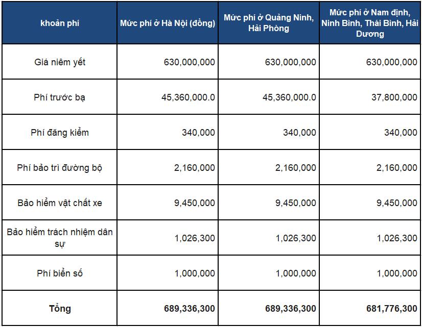 Giá lăn bánh ranger xls số sàn 2020 mới nhất