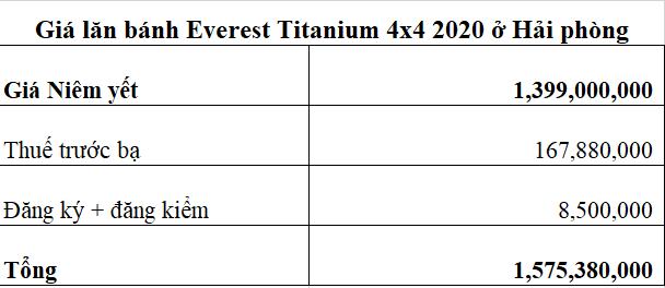 Giá lăn bánh Ford Everest 4x4 2020 ở Hải phòng 20