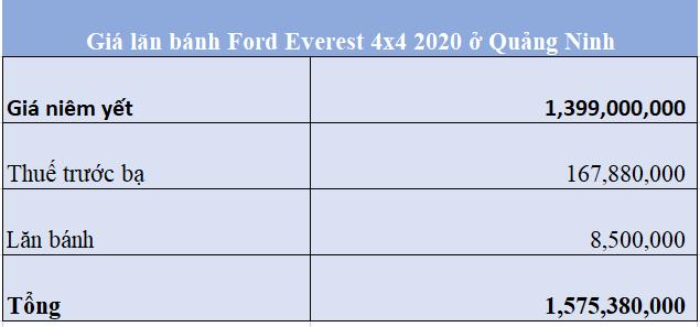 Giá lăn bánh Ford Everest 4x4 2020 ở Quảng Ninh 20