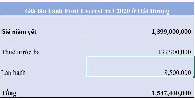 Giá lăn bánh Ford Everest 4x4 2020 ở Hải Dương 19