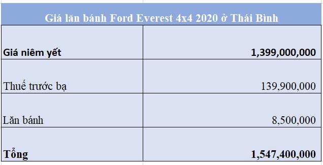 Giá lăn bánh Ford Everest 4x4 2020 ở Thái Bình 20
