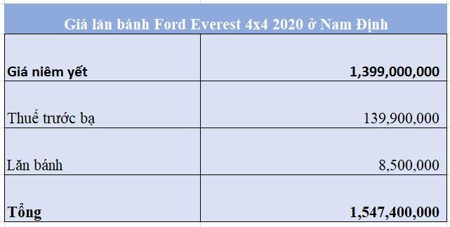 Giá lăn bánh Ford Everest 4x4 2020 ở Nam định 20