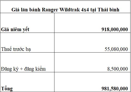 Giá lăn bánh Ford Ranger Wildtrak 4x4 2020 ở Thái bình 14