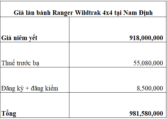 Giá lăn bánh Ford Ranger wildtrak 4x4 2020 ở Nam Định 14