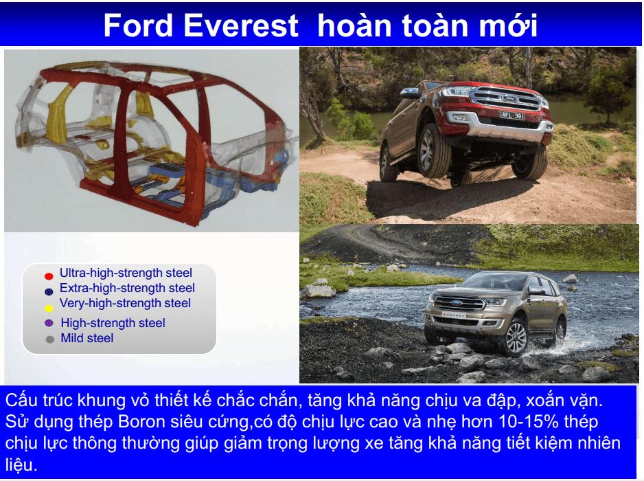 Giá lăn bánh Ford Everest 4x4 2020 ở Quảng Ninh 9