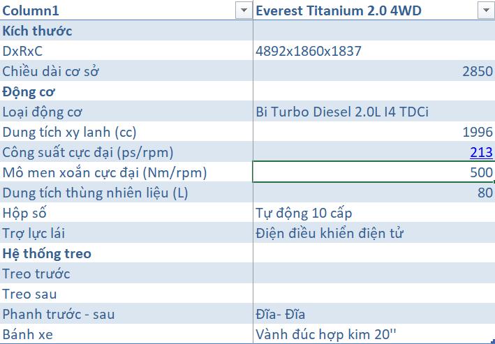 Giá lăn bánh Ford Everest 4x4 2020 ở Thái Bình 10