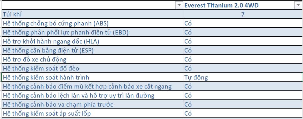 Giá lăn bánh Ford Everest 4x4 2020 ở Thái Bình 13